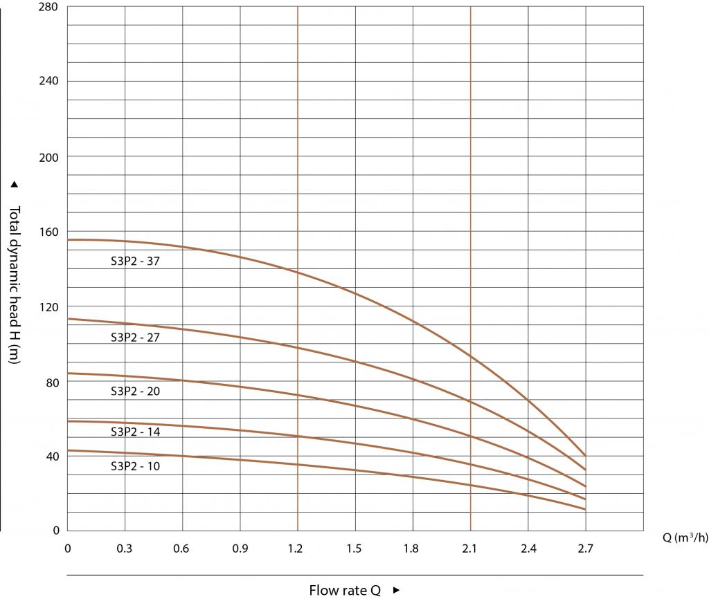 Pompe-Submersibile-Hydroo-SJP
