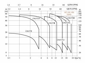 Pompe centrifugale cu oțel inoxidabil multistad orizontal