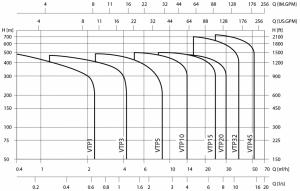 Pompe-centrifugale-multistage-din-otel-inoxidabil-in-pozitie-orizontala