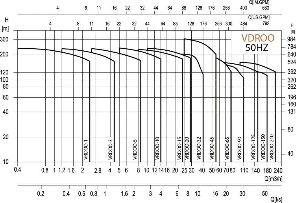 Pompe-centrifugale-verticale-din-oțel-inoxidabil-cu-mai-multe-etape