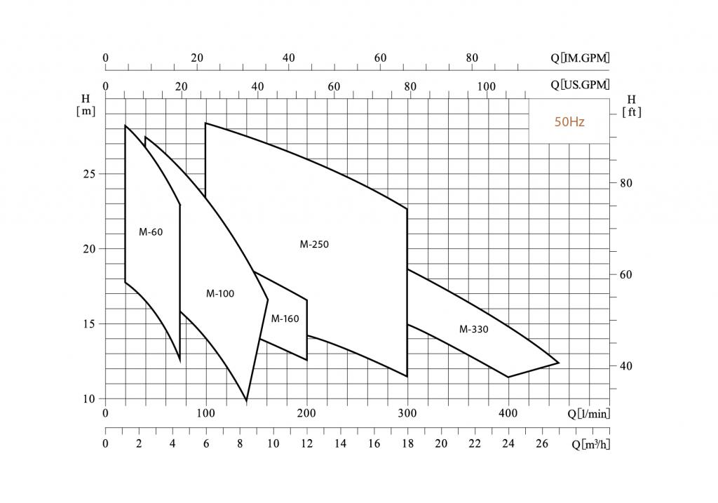 Pompe-orizontale-Hydroo-MX-MX-orizontale