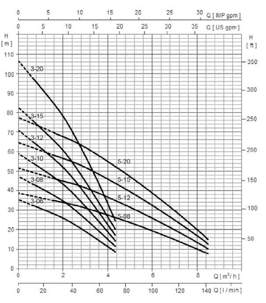 Pompe subacvatice 5in Hydroo SΧΒ
