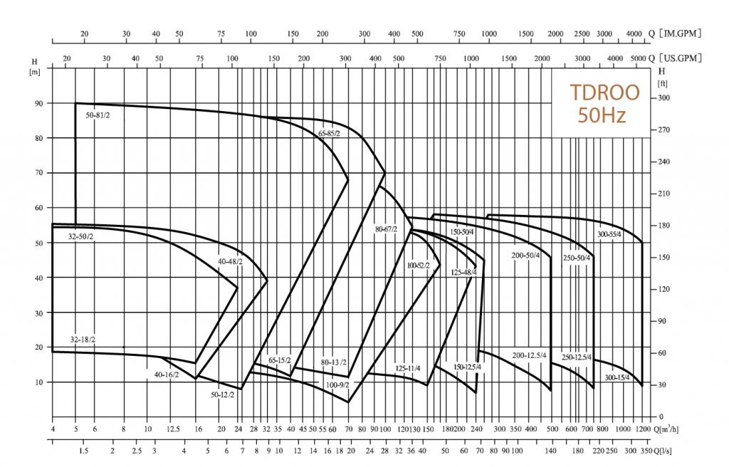 Pompe-verticale-in-linie-pentru-aplicatii-de-incalzire-si-climatizare